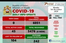 Statistics showing COVID-19 situation in Malawi on December 7--Source Ministry of Health.jpg