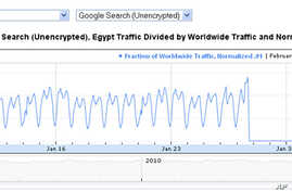 The Google Transparency Report shows the moment when the government in Cairo cut off access to the Internet for Egypt.  Click the graphic to see the interactive version on Google.