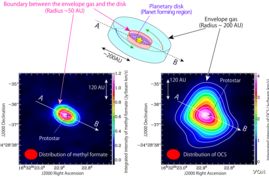 Illustration of infalling gas around the protostar. New Research shows it's full of interstellar organic compounds