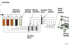 A schematic diagram shows how a 3D printer for food would work. (Credit: SMRC)