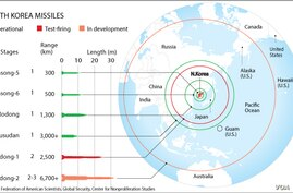 A graphic showing North Korea missile ranges is available