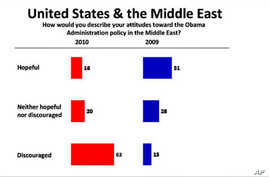 A new poll of the Mideast finds that 63 percent of respondents hold unfavorable views of the United States.