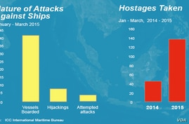 Nature of attacks & Increase in hostages taken
