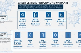 Greek Letters for COVID-19 Variants