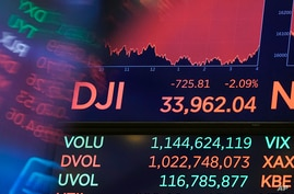 A board above the trading floor of the New York Stock Exchange shows the closing number for the Dow Jones Industrial Average,…