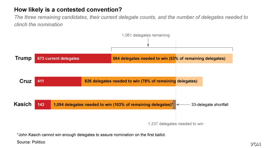 How likely is a contested convention?