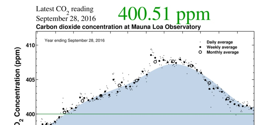 Scripps Research Institute Numbers Show carbon levels at record highs.