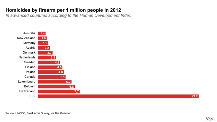 The United States has the highest rate of gun homicides among developed countries.