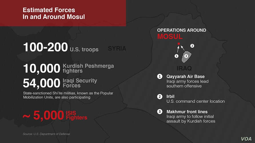Troop breakdown of Operation Conquest, a U.S.-backed military offensive to eject the Islamic State from Iraq's second largest city, Mosul. (VOA/Mark Sandeen)