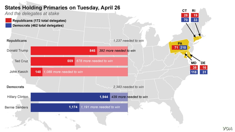 States Holding Primaries on Tuesday, April 26