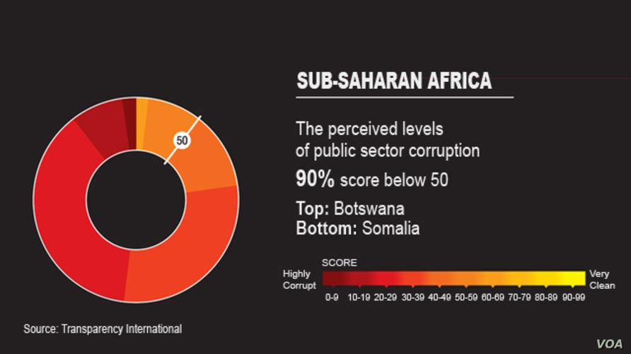 EMBARGOED-2013 Transparency International Corruption Index, Sub-Saharan Africa graphic