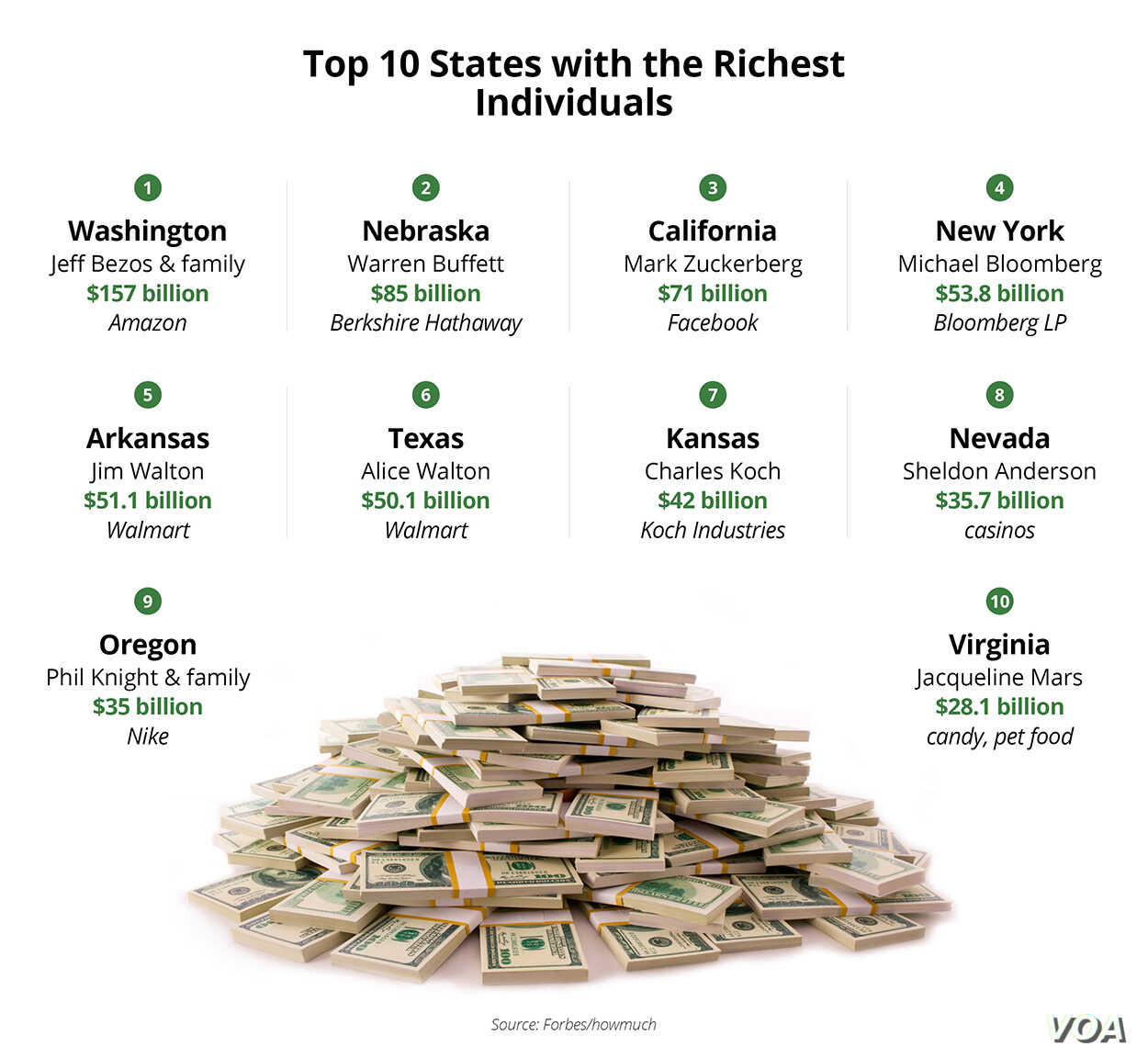 The 'Filthy Rich' in Each US State