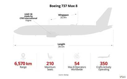 Boeing 737 Max8 aircraft