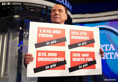 "Italy's former Prime Minister Silvio Berlusconi holds a banner reading "" 1,619,000 poor people more, 552,000 migrants more, 875,000 unemployed more and 366 billions of public debt more"" during the taping of the television talk show ""Porta a Porta"" (D..."