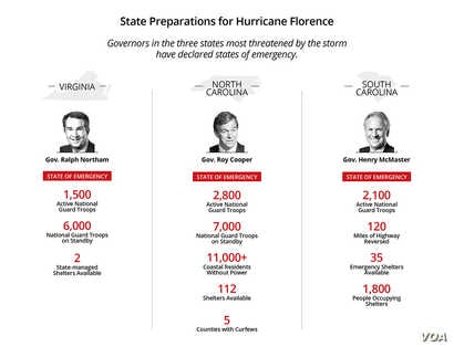 State responses, preparations for Hurricane Florence