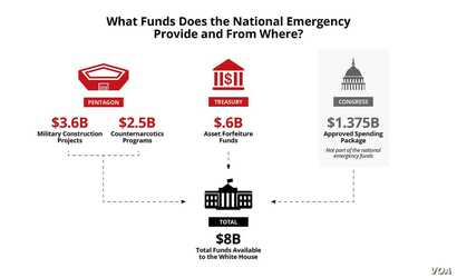 What Funds Does the National Emergency Provide and From Where?