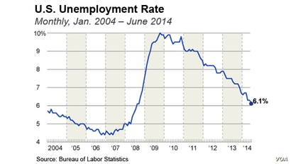 U.S. Unemployment Rate, June 2014