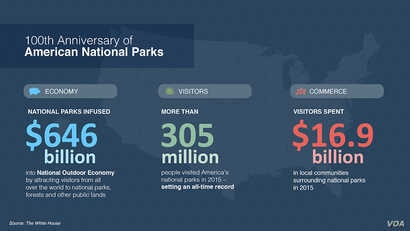 100th Anniversary US National Parks