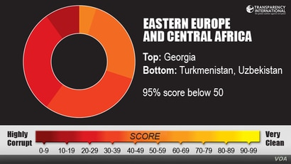 Transparency International, Eastern Europe and Central Asia region
