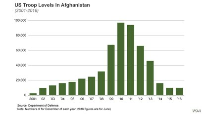 US Troop Levels In Afghanistan (2001-2016)