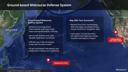 The U.S. military deemed a test of the Ground-based Midcourse Defense System successful Tuesday.