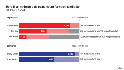 Delegate count for each candidate as of May 4, 2016