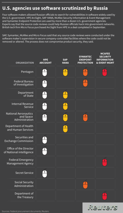 Graphic: US Agencies use software scrutinized by Russia