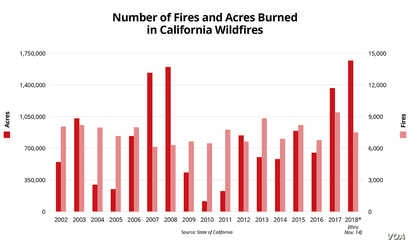 Sandeen Graphic: Number of Fires and Acres Burned in California Wildfires