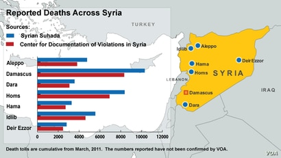 Reported Deaths Across Syria - updated Nov 5, 2012