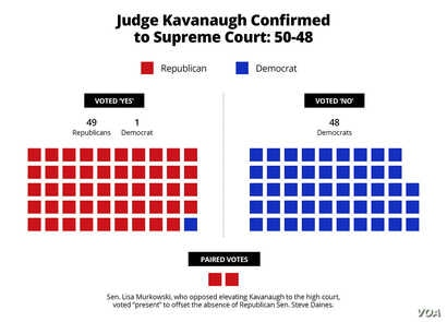 Confirmation vote for Brett Kavanaugh
