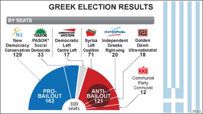 Greece Election Results, June 2012