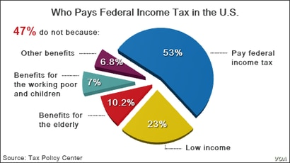 47% Who Do Not Pay Federal Tax in the U.S.