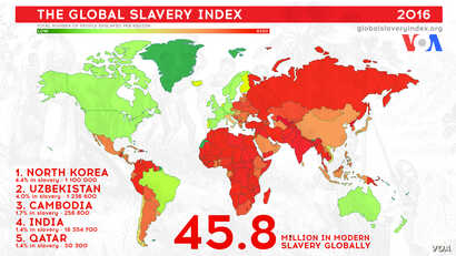 The Global Slavery Index