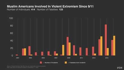 Muslim Americans Involved in Violent Extremism Since 9/11