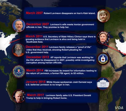 Timeline of Robert Levinson's time in Iran