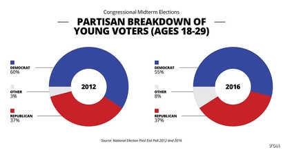 Partisan breakdown of young voters ages 18 - 29