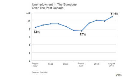 Eurozone unemployment over the past decade