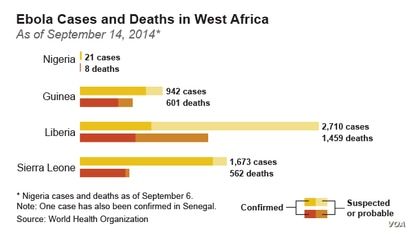 Ebola Cases and Deaths in West Africa as of September 14, 2014