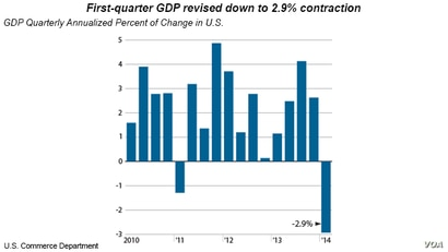 US GDP first quarter contraction