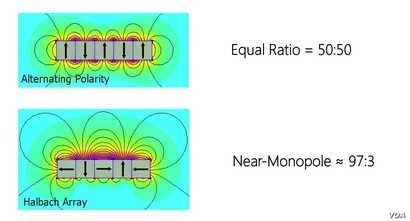 Diagram showing differences between magnetic arrays in a traditional motor and a Halbach array.