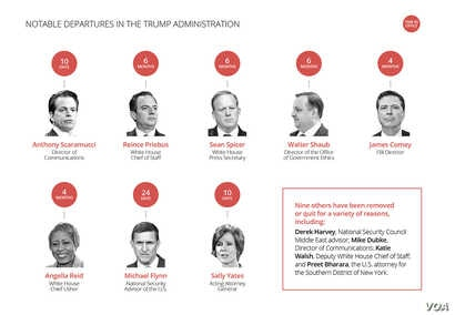 graphic of notable departures in the trump administration