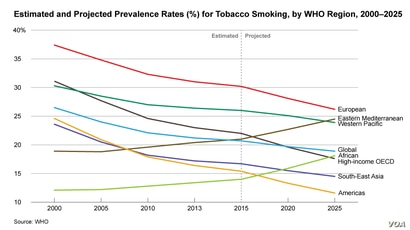 Estimated and Projected Prevalence Rates (%) for Tobacco Smoking, by WHO Region, 2000–2025