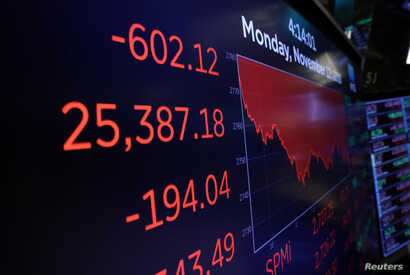 The Dow Jones Industrial Average is shown on a monitor at the close of trading on the floor at the New York Stock Exchange (NYSE) in New York City, Nov. 12, 2018.