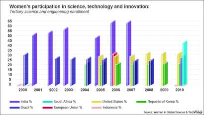 Women's participation in the sciences