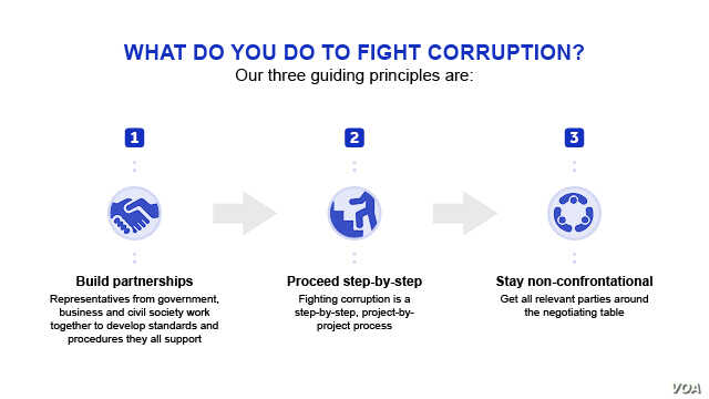 What to do to fight corruption graphic