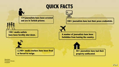 Turkey Press Infographic