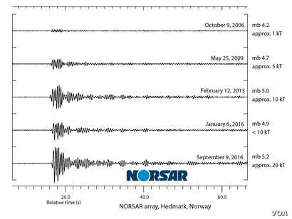 A graphic illustration by Norwegian non-profit NORSAR compares levels of seismic activity triggered by North Korean nuclear tests. (Courtesy - NORSAR)