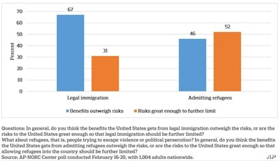 Poll results: Benefits/risks of legal immigration and admitting refugees