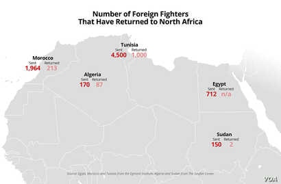 Number of IS Foreign Fighters That Have Returned to North Africa