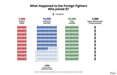 What Happened to the 45,000 Foreign Fighters Who Joined IS